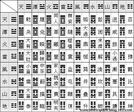 64卦卦象婚缘 - 江上龙人 - 江上龙人的博客