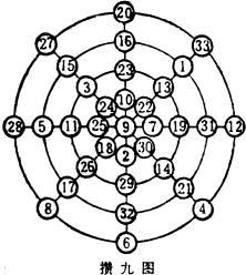 奇妙的幻方蕴含着宇宙的法则(图)