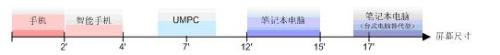 """华硕制造经验创造""""蓝海"""" - 三星经济研究院 - 中国三星经济研究院的博客"""