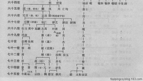 湖北传松版——傅氏世系表 - 怀谷 - 浦东老傅的笔记本