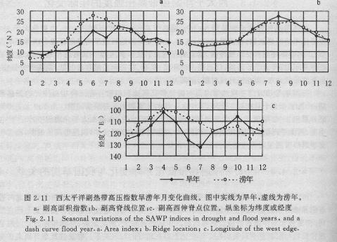 天气学原理 低纬度天气系统 - 如是 - 如是博客