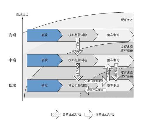 中外资汽车对垒新格局 - lrh1010 - 中国三星经济研究院的博客