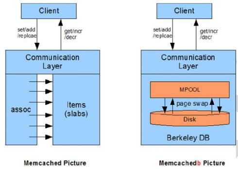 架构Varnish+nginx+php(FastCGI)+MYSQL5+MenCache+MenCachedb(四)