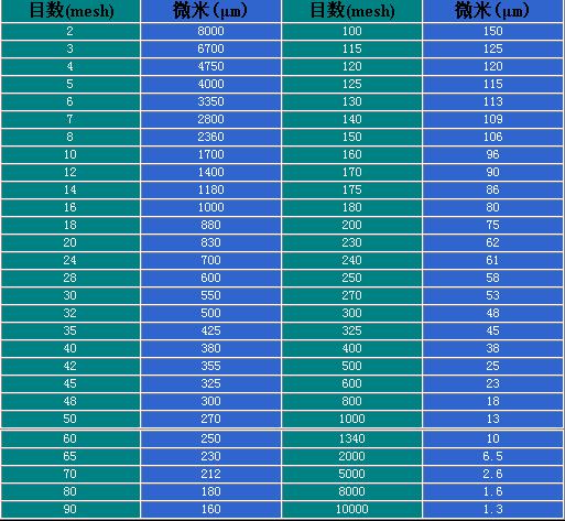 常用筛网目数与粒径(微米)对照表 - 娟娟 - 娟娟的博客