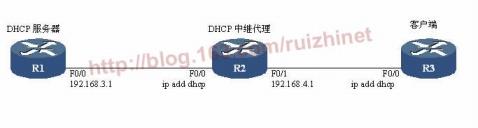 DHCP中继代理配置示例 - 瑞志.net - Bills Tec. Space