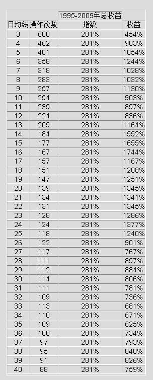 [统计]简单均线收益统计资料 - Axi - axi-hk BLOG
