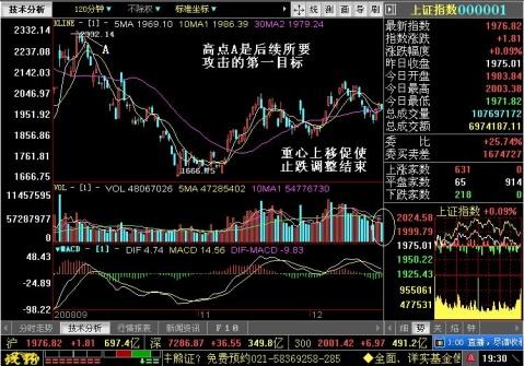 大盘分析 - 王伟龙 - 王伟龙