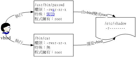 UID, EUID, SUID, FSUID - zhuzhu - 五事九思
