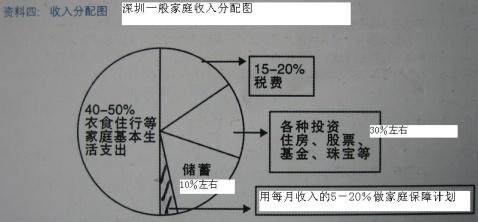国外流行家庭理财模式及一般家庭收入分配图_天晓 ...