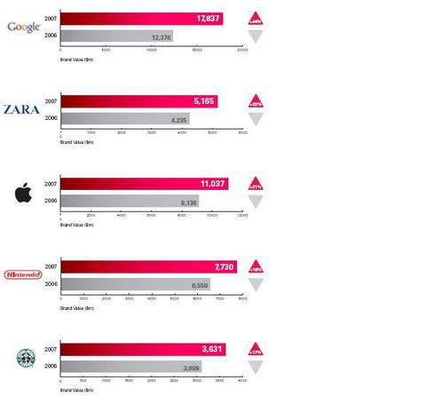 解读2007品牌百强榜:品牌2.0的大胜 - 金错刀 - 《错刀科技评论》
