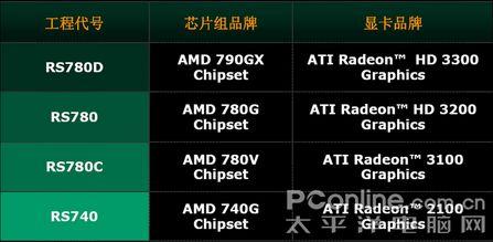 AMD780G与NVIDIAMCP78规格解析