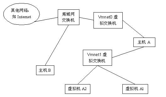 vmware中的网络(bridge,nat) - undemon - 对自己的最佳肯定就是对自己的不断否定