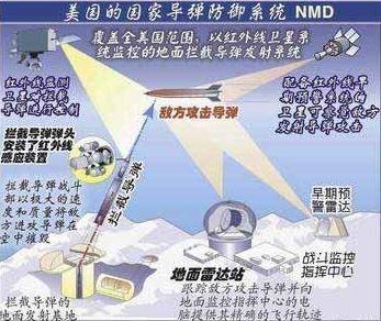 中国反卫星武器(转载) - hxsh - hexieyiren 的博客