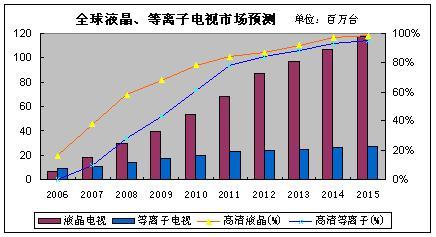 2008年全球电视市场展望 - IT营销人 - IT营销人(黄振华/万圣音箱/音响销售)