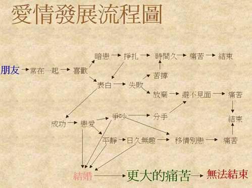 爱情发展流程图 - 阳光梦想 yg22.com