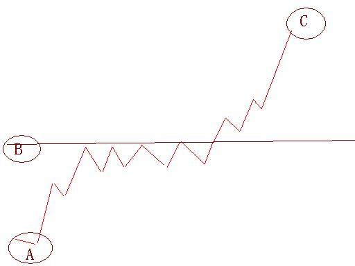 2010股票投资几个关键 - 一帘幽梦 - 生命中有无数的缘 每一站都会有不同的风景