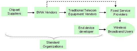 WiMAX在中国:从草根宽带入手-In-Stat中国分析师李敏 - instat - instat的博客