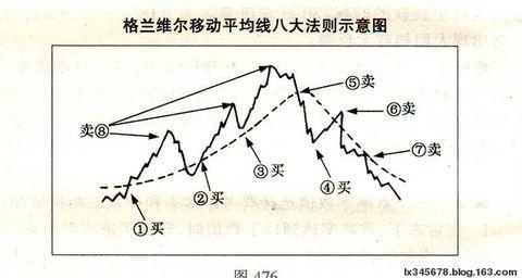 移动平均线(简称均线)的使用 - 看股论斤 - 看股论斤的博客