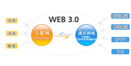 WEB3.0概念的的再认识 - chenyongdong - 陈永东的博客