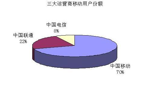 为不对称管制中国移动支招 - 闫跃龙 - 闫跃龙的博客