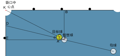 台球瞄准方法--直接得出偏离 - 风轻扬 - 风轻扬
