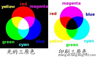 三原色和三基色之间的区别 - 张新房 - 张新房的博客