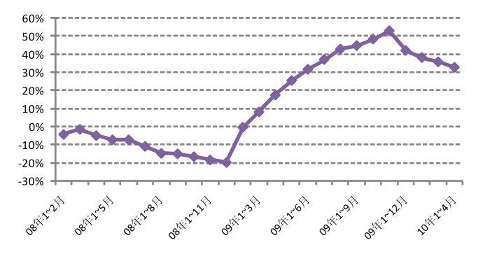 下半年房产销售量将出现负增长 - 杨红旭的地产面包圈 - 杨红旭