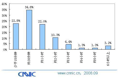 30分钟为手机用户上网时间分水岭 - chinesecnnic -    cnnic互联网发展研究