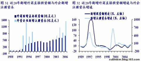 2001年后中国劳动生产率为何增速惊人? - 徐斌 - 徐斌的博客