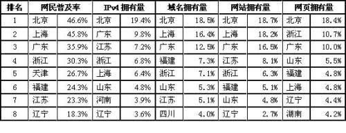 中国互联网数字鸿沟核心在资源不均衡 - chinesecnnic -    cnnic互联网发展研究