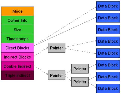 ext3/ext4文件系统大分区支持 - zhuzhu - 五事九思