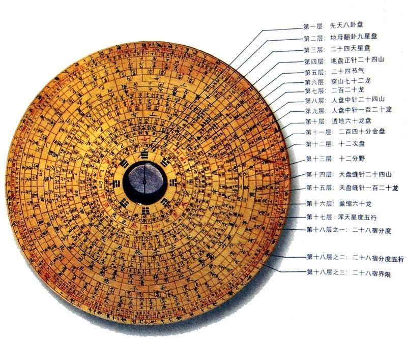 【引用】引用 罗盘的使用方法 - chenwenshi888的日志 - 网易博客 - 来吧朋友 - 2011鸿旺-嘉盛.武士瑞.的博客