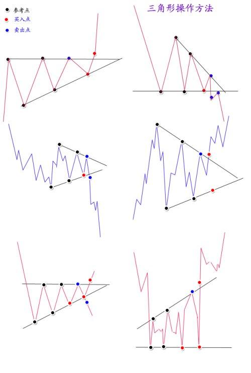 三角形操作方法 - Axi - axi-hk BLOG