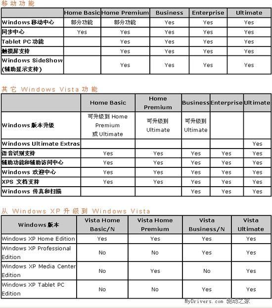 Windows Vista 各版本功能区别详解 - gexiaxiaoqi - 孝国的个人主页