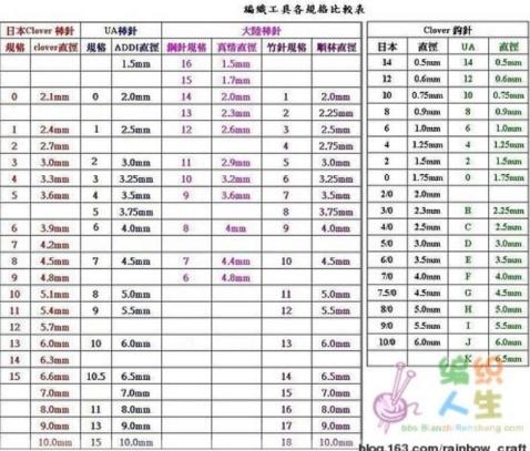 2008-12-3│双辨子起针法 - 心禾 - 心禾温馨小屋