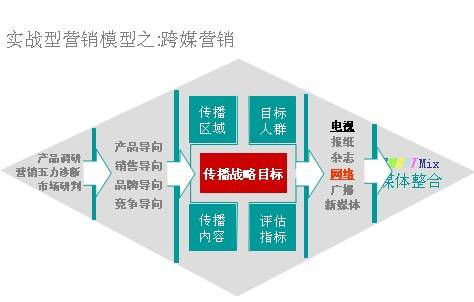 中小企业网络营销之:网络营销种类 - 陈亮跨媒营销机构 - 陈亮跨媒营销机构
