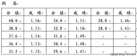 【体育高考】普通高校体育专业专项技术评分标准(女子) - 体育高考网 - 体育高考咨询辅导