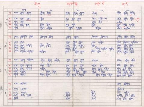 藏文学习记02:【自创的藏语拼音分类表】 - 喇嘛百宝箱 - 喇嘛百宝箱