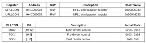 转载:关于S3C2440时钟设置的理解 - liqi xie - My Unix World