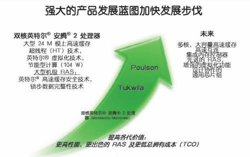 安腾 Vs Power:谁是企业计算的主宰 - 孙永杰 - 孙永杰的博客