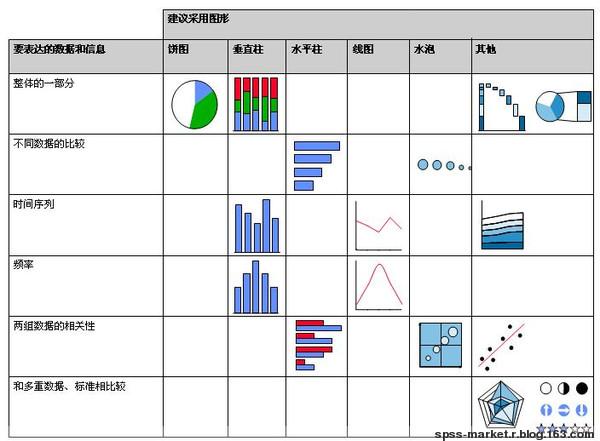 图的用法 - Data Mining - 数据分析
