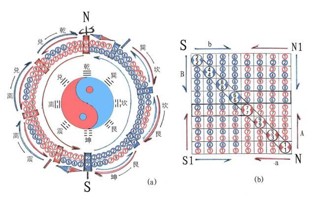 全息管理理论模型纲要(上)