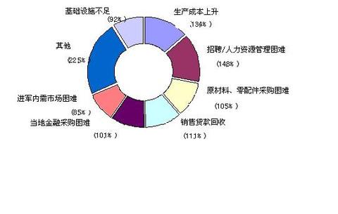 韩企最头疼劳资问题 - lrh1010 - 中国三星经济研究院的博客