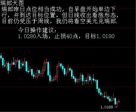 六大货币日内交易建议 - 袁春凤 - 袁春凤的博客