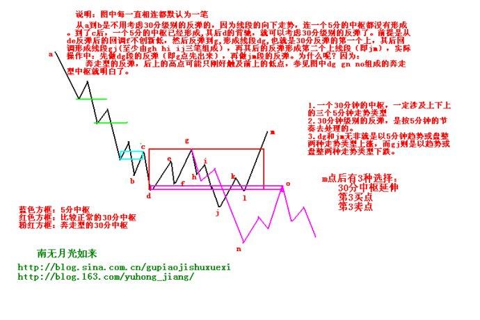 缠中说禅:教你炒股票学习笔记-107