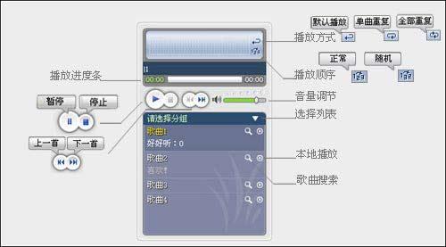 在网页主页上添加背景音乐的方法