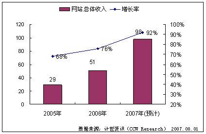2007年中国的行业网站发展前景 - chenyongdong - 陈永东的博客