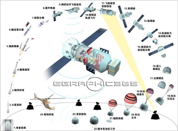 网络航天知识展览馆(二)  - wei1791 - wei1791的博客