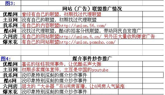 视频分享网现状之推广手段分析 - mcq0544 - 牟长青的网络推广博客