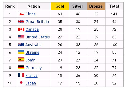 腊雅典残奥会前十名奖牌榜-残奥金牌榜是沉甸甸的民生人文榜图片